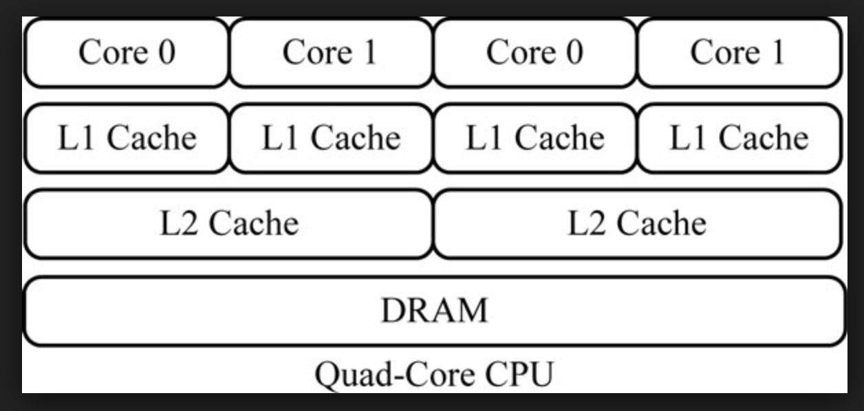 Cache Miss in Java - DZone Performance